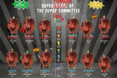 The Turkeys of the Super Fail Committee  Infographic