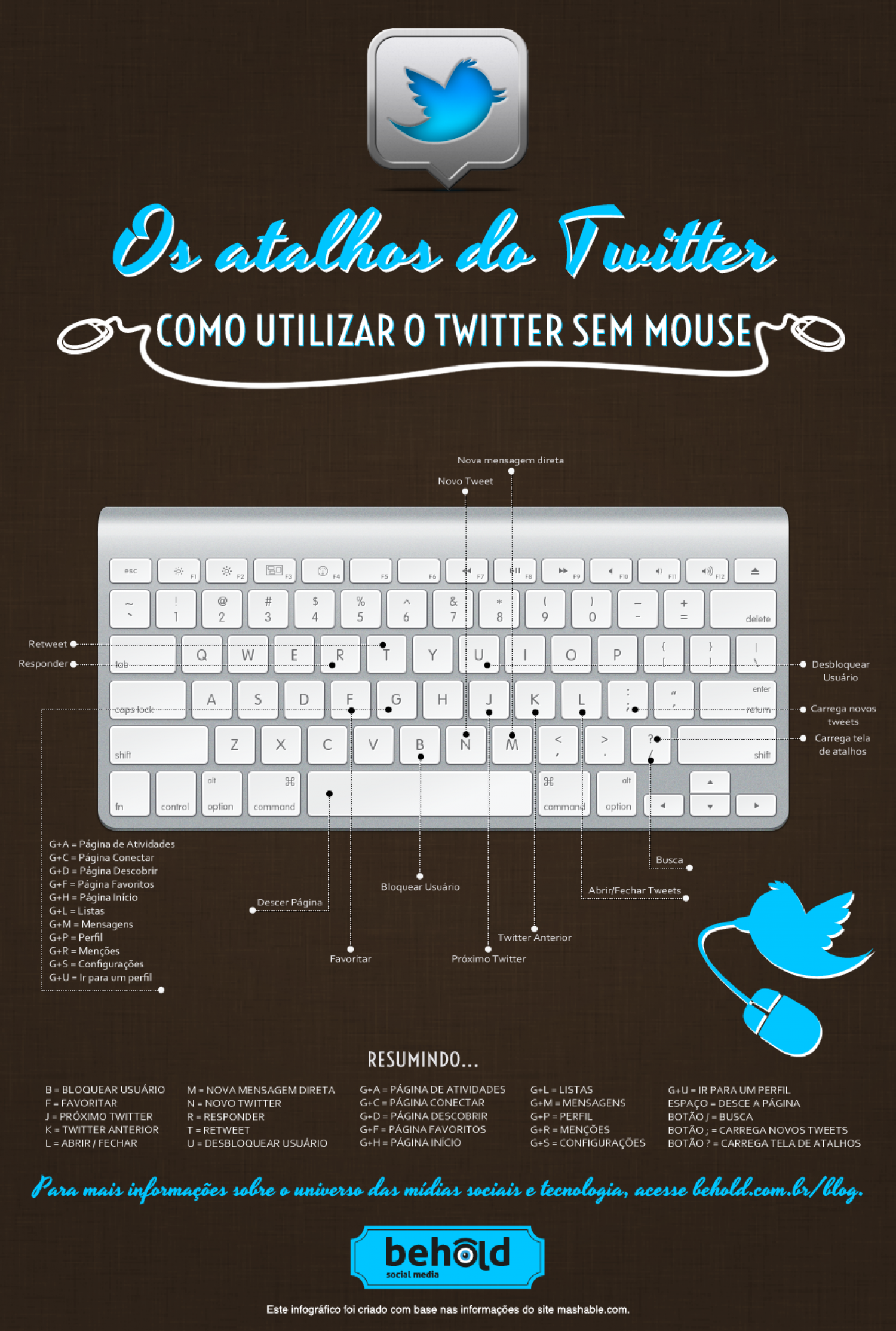 The twitter shortcuts Infographic