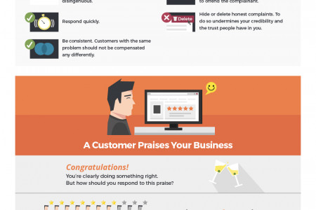 The Types of Social Interactions Businesses Might Encounter Infographic