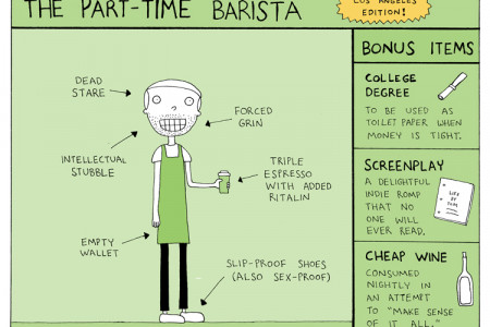 The Typical Part-Time Barista Infographic
