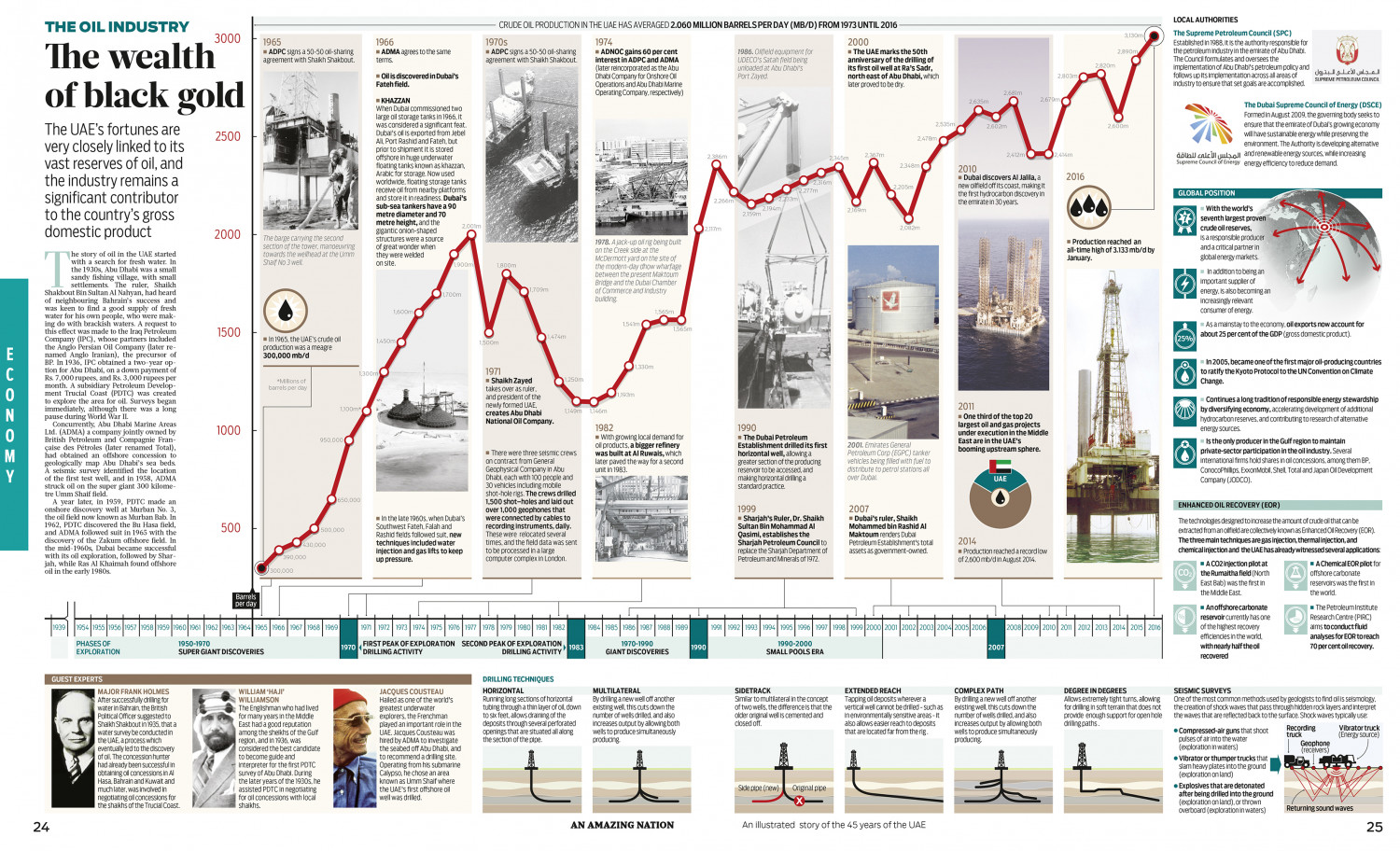 THE OIL INDUSTRY IN THE UAE Infographic