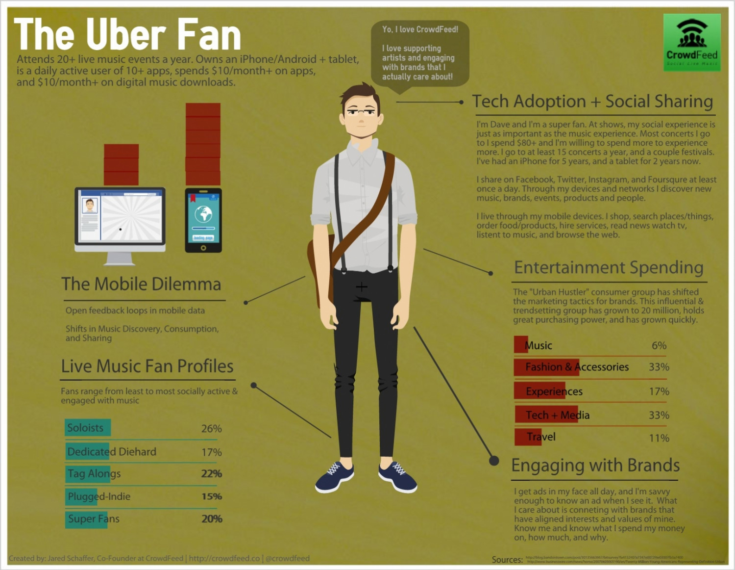 The Uber Fan - Concerts & Festivals Infographic