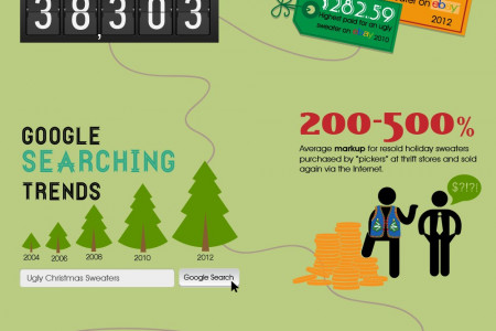 The Ugly Christmas Sweater Infographic