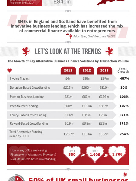The UK Business Love Affair with Finance from Beyond the Banks Infographic