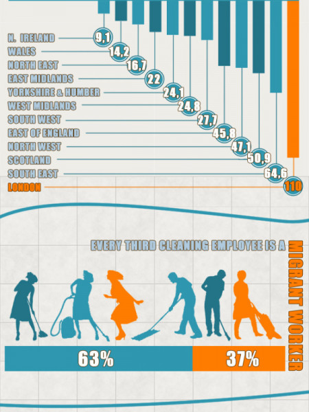 The UK Cleaning Industry In Numbers Infographic