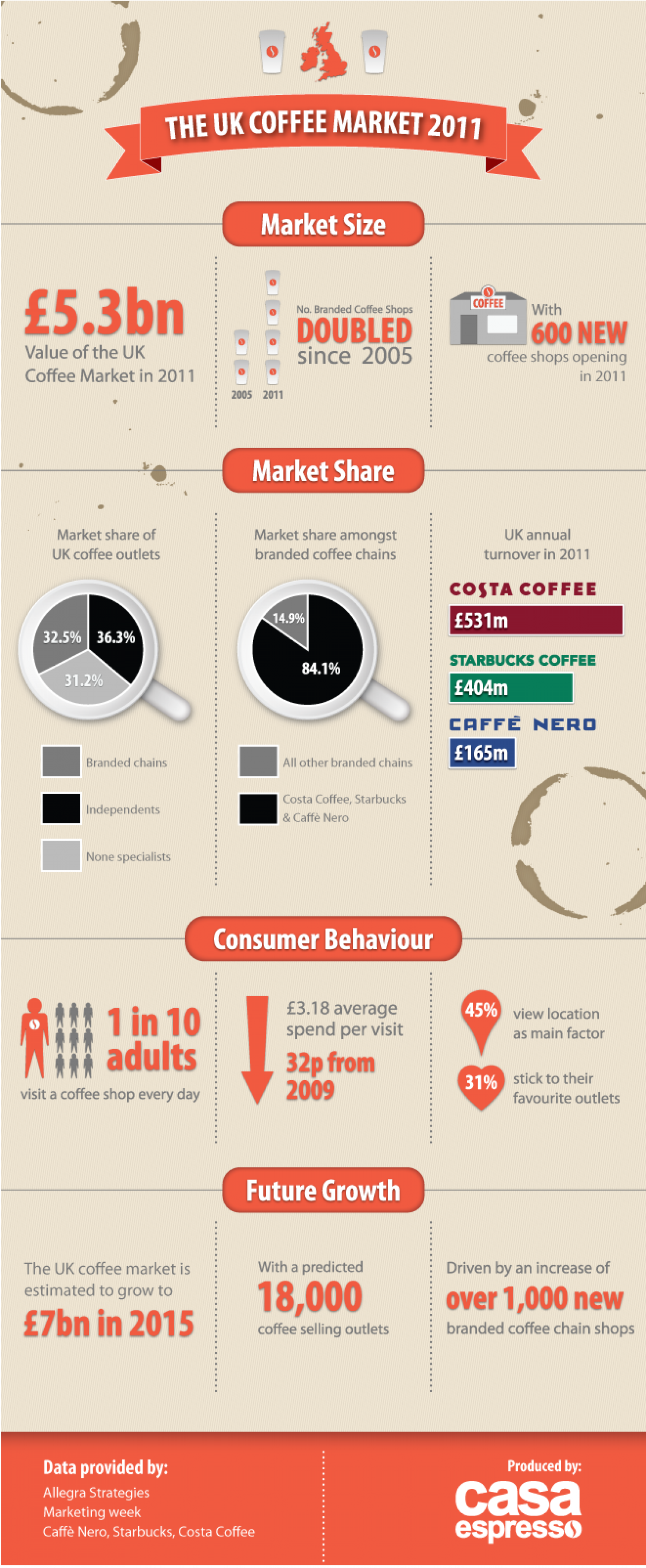 The UK Coffee Market Infographic