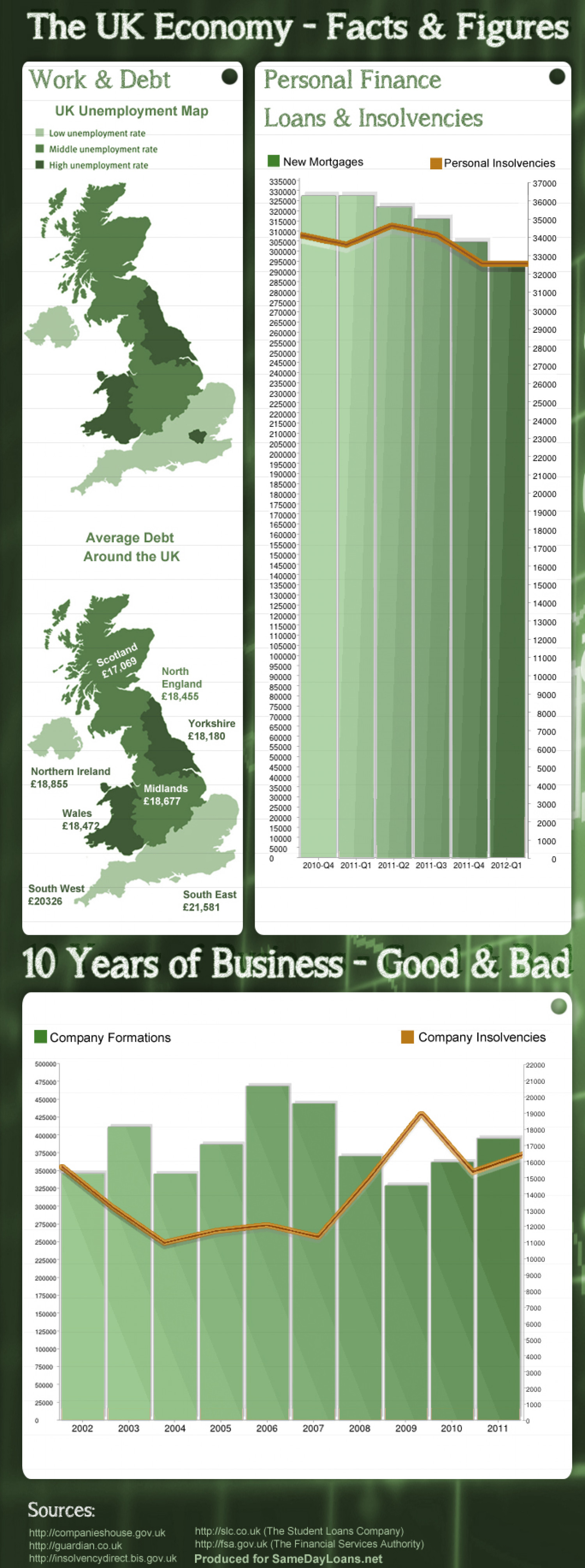 The UK Economy Facts  Infographic