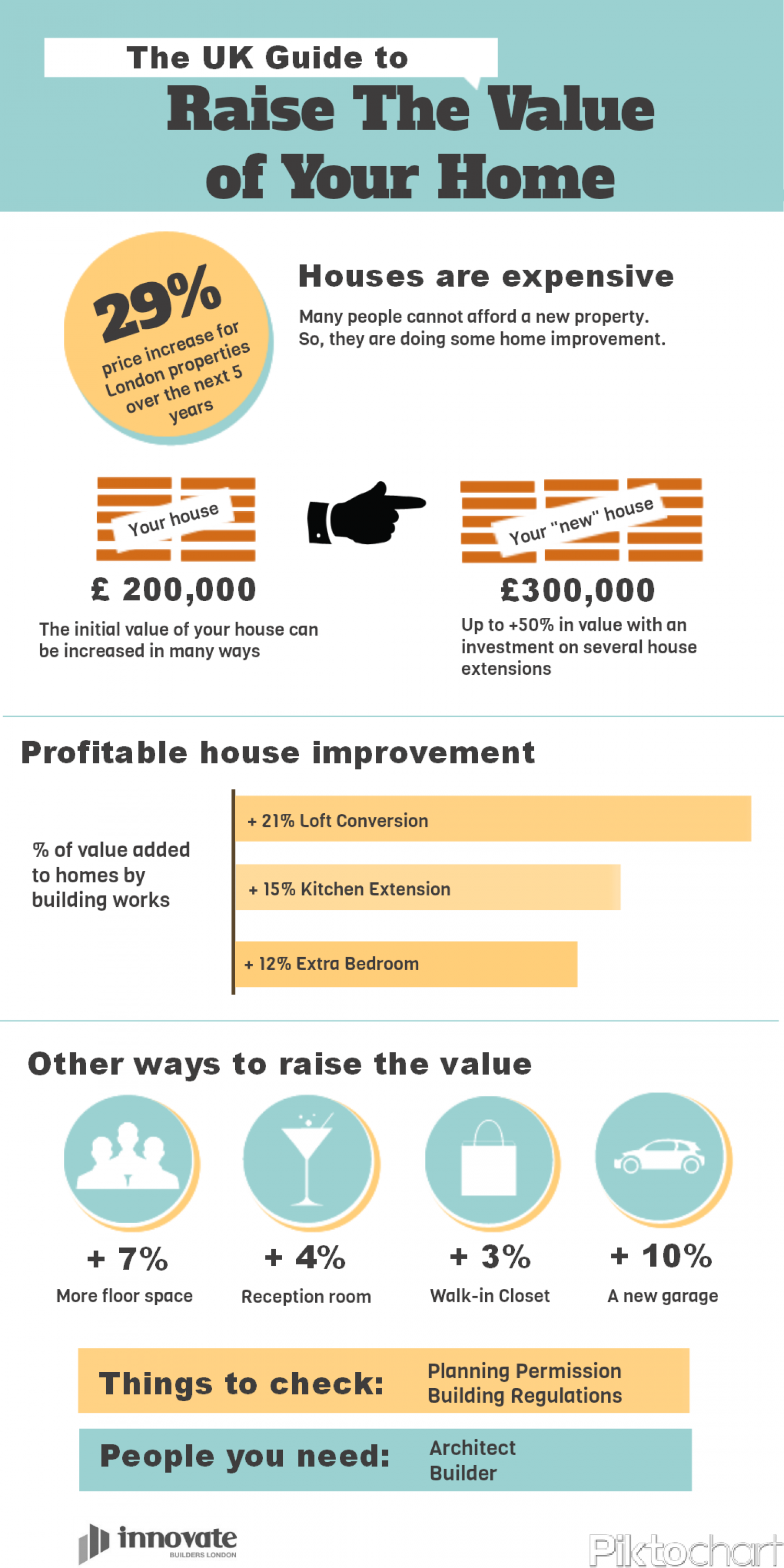 The UK Guide to Raise The Value of Your Home Infographic