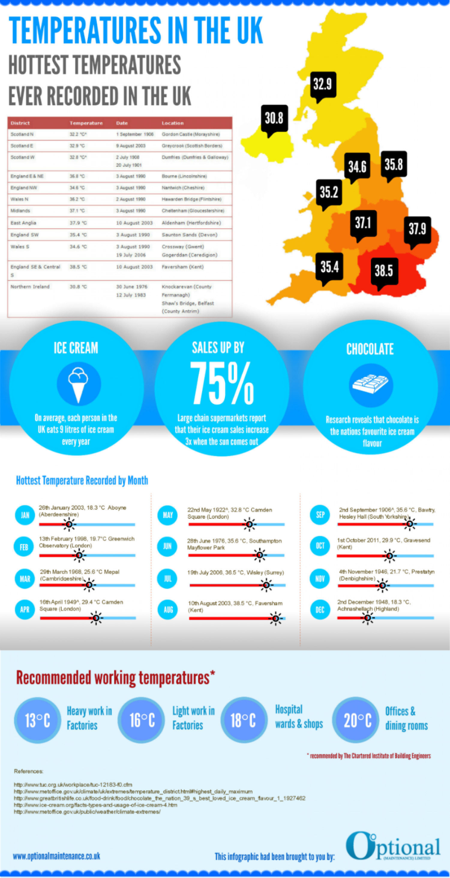 The UK is Hotting up Infographic
