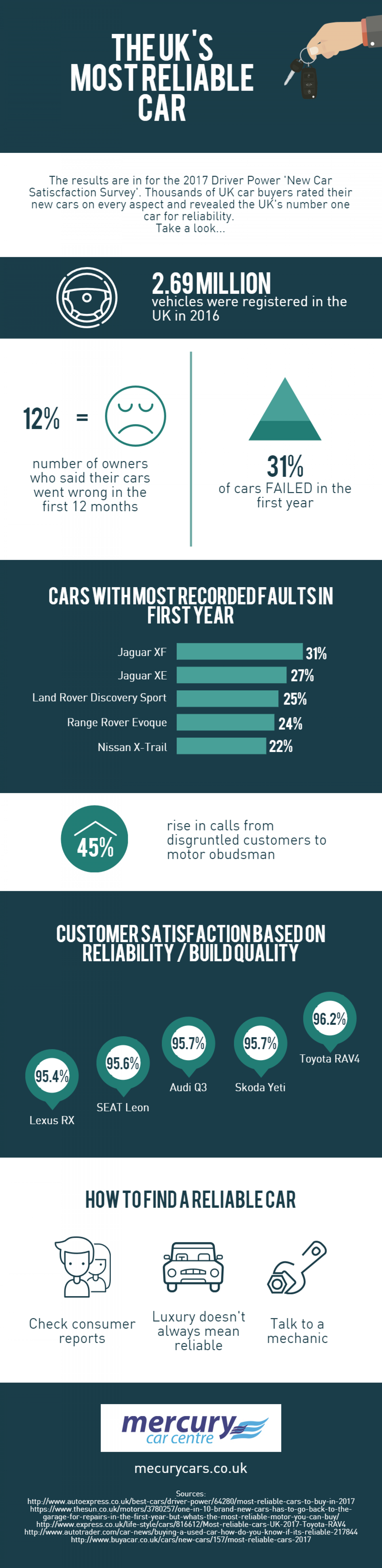 The UK's Most Reliable Car Infographic
