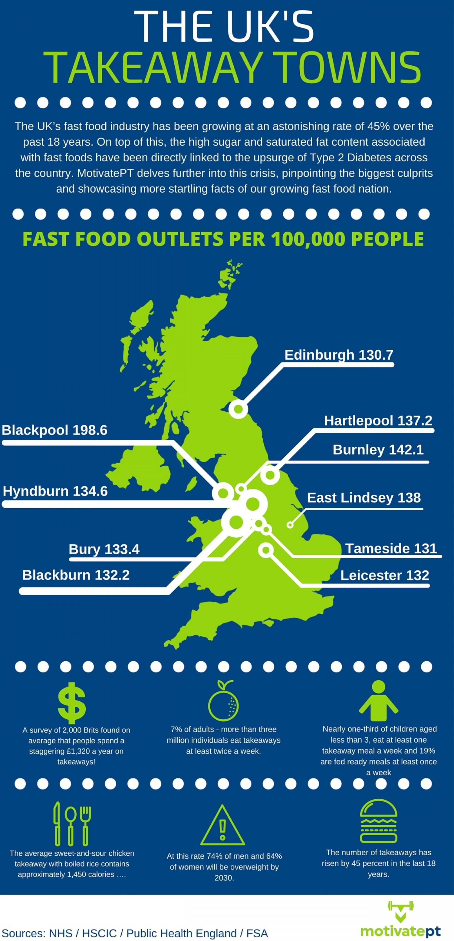 The UK's Takeaway Towns Infographic