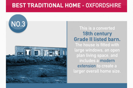 The UK's Top 5 Best Self Build Homes Infographic