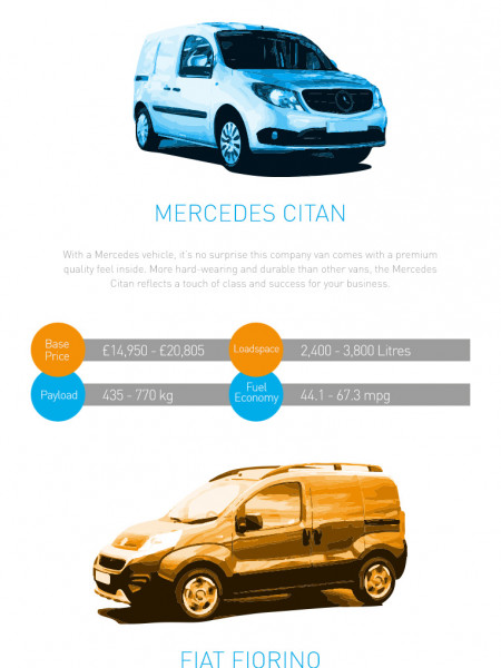 The UK's Top Rated Small Vans Infographic