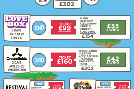 The UK's Top Value Music Festivals 2013 Infographic