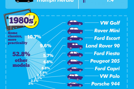 The UK's Veteran Vehicles Infographic