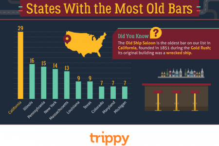 The Ultimate Bar Road Trip: 100 Years of American Bars Infographic