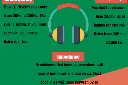 The ultimate Best DJ headphone buying experience Infographic