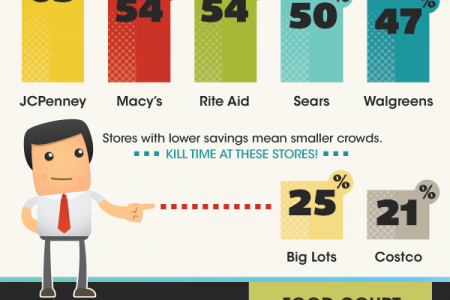 The Ultimate Black Friday Survival Guide Infographic