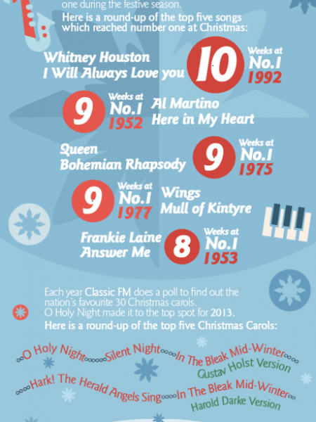 The Ultimate Christmas Entertainment Infographic Infographic