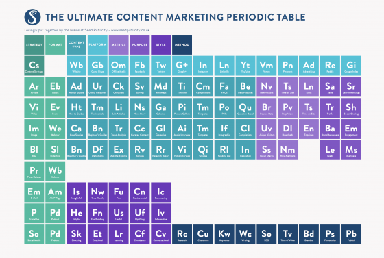 the ultimate content marketing periodic table for 2016 visually - Periodic Table Yt