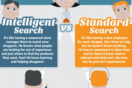 The Ultimate Form Of Online Customer Service Infographic