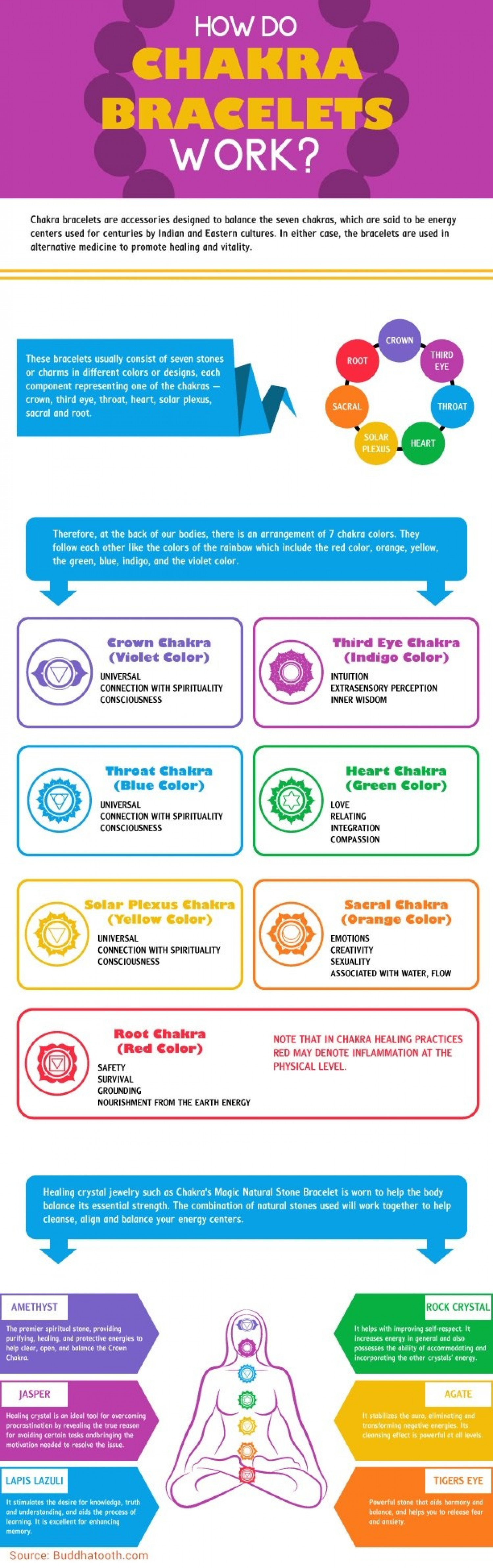 The Ultimate Guide to Chakra Balancing Bracelets Infographic