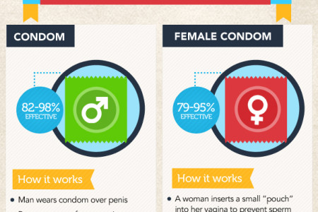 The Ultimate Guide to Contraception Infographic