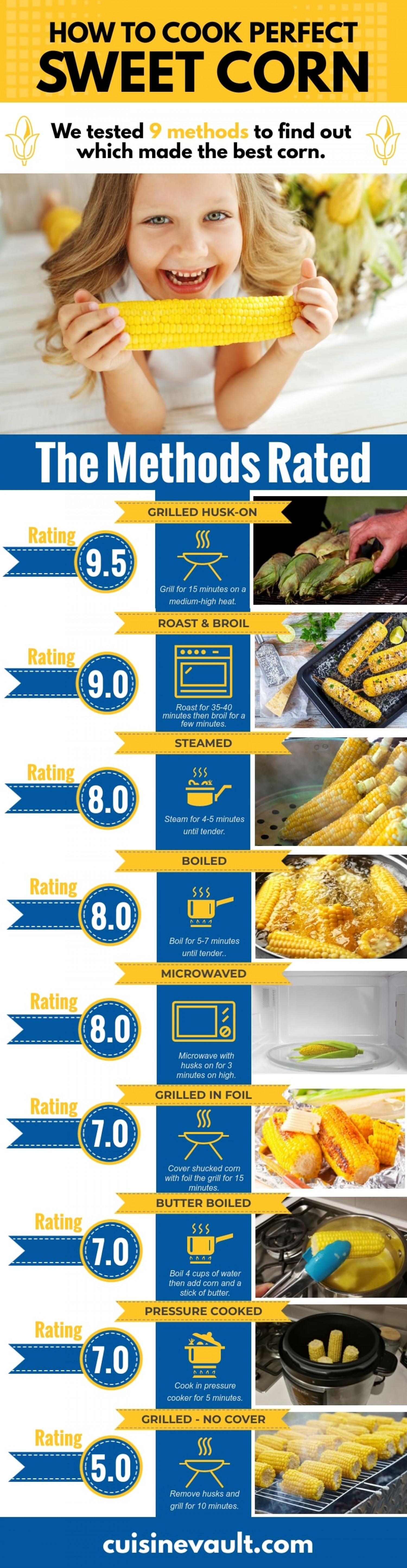 The Ultimate Guide To Cooking Corn Infographic