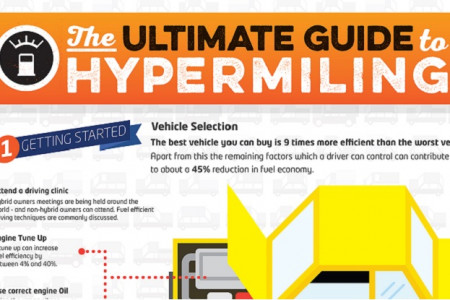 The Ultimate Guide to Hypermiling Infographic