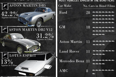 The Ultimate Guide to James Bond Cars  Infographic