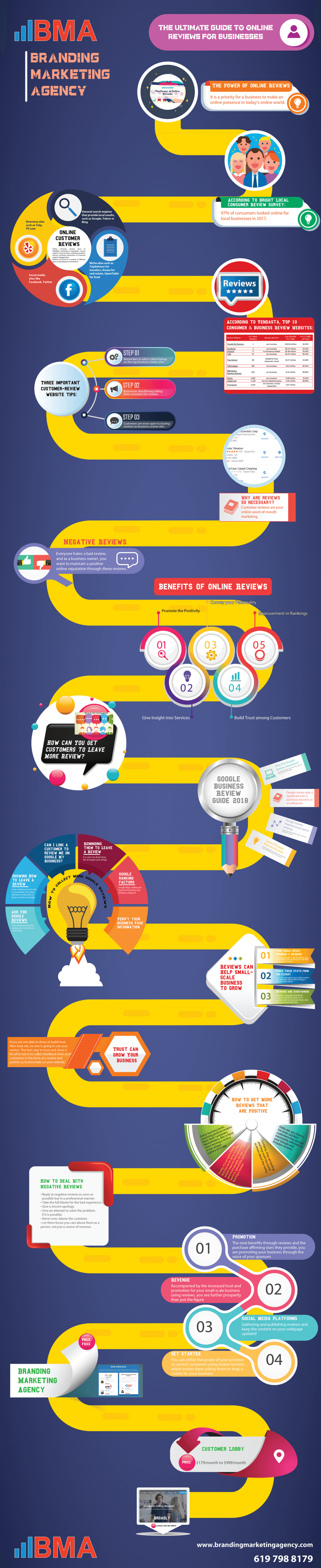 The Ultimate Guide To Online Reviews For Businesses Infographic