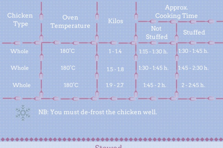 The Ultimate Guide To Oven-Cooking Chicken Infographic