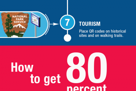 The Ultimate Guide to QR Code Marketing Infographic