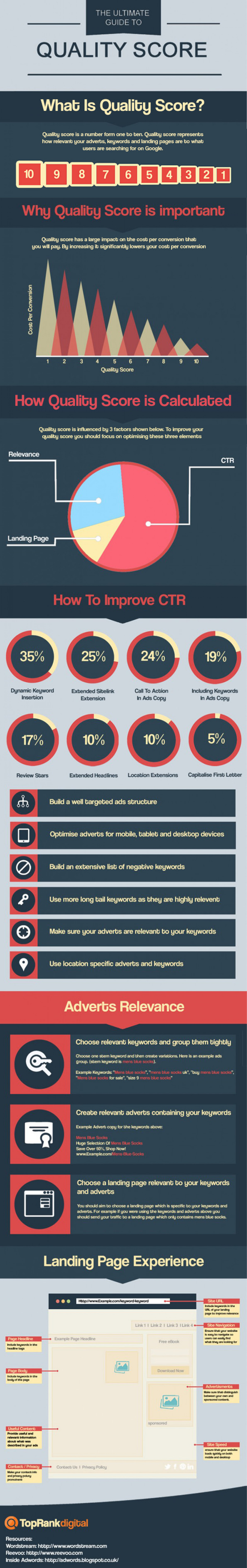The ultimate guide to quality score Infographic