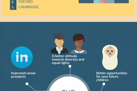 The Ultimate Guide to UK Universities Infographic