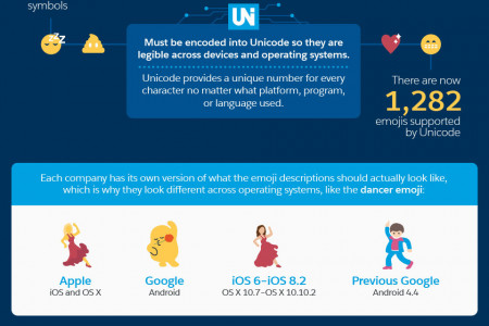 The Ultimate Guide to Using Emojis in Email Marketing Infographic