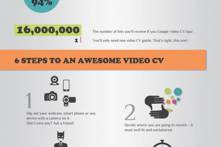 The Ultimate Guide to Video CVs Infographic