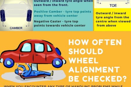 The Ultimate Guide To Wheel Alignment In Wheel & Tyre Service Infographic