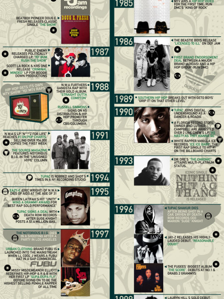 The Ultimate History of Hip Hop  Infographic