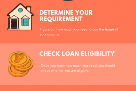 The Ultimate Home Loan Guide  Infographic