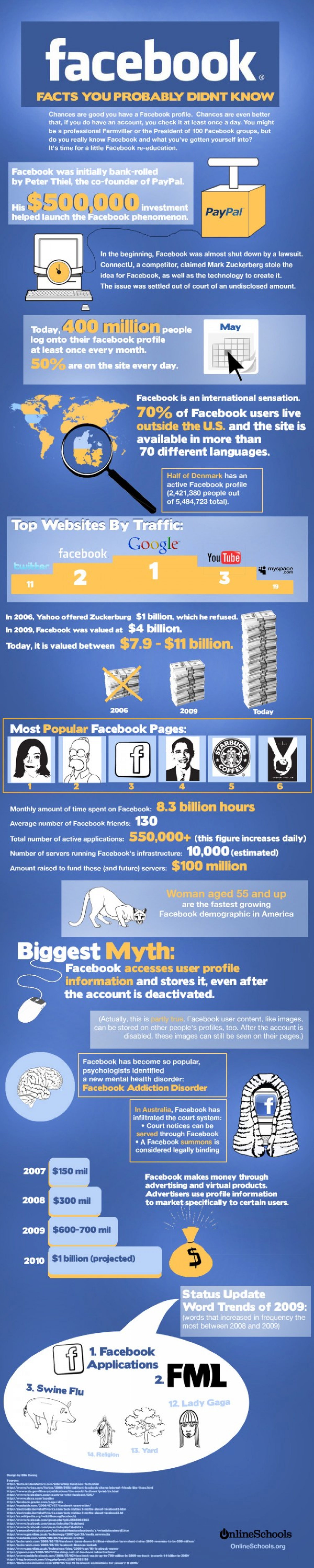 The Ultimate List: 100+ Facebook Statistics  Infographic