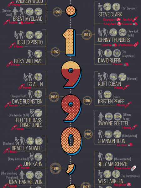 The Ultimate List of Musicians Lost to Drugs Infographic