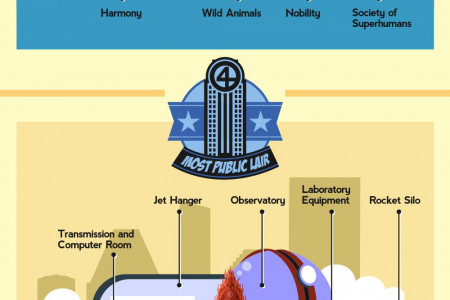 The Ultimate List Of Superhero Lairs Infographic