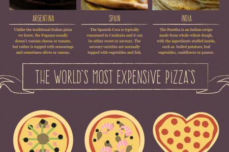The Ultimate Pizza Topping Encyclopedia Infographic