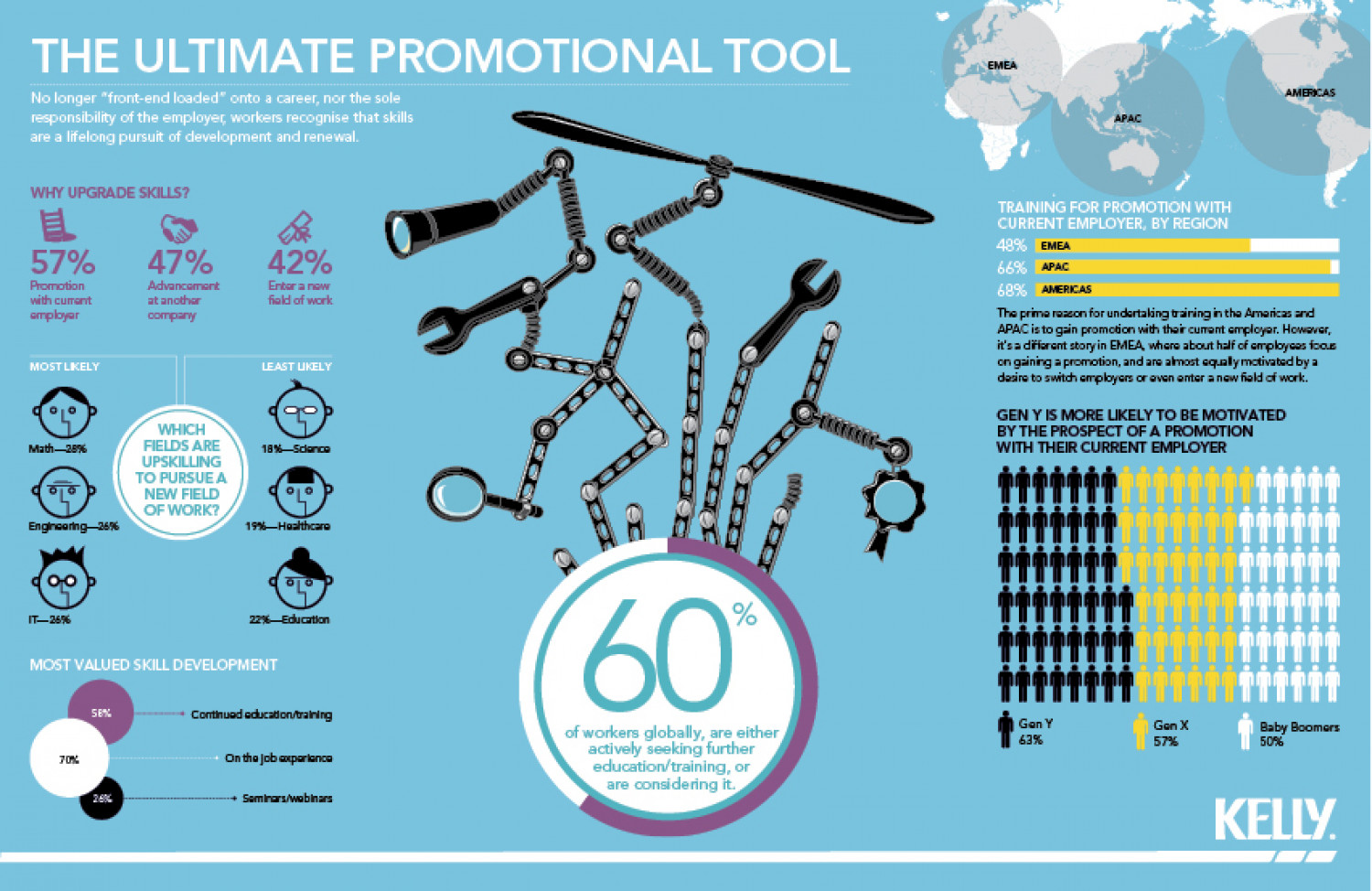 The Ultimate Promotion Tool Infographic