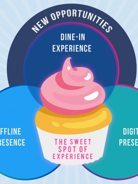 The Sweet Spot of Experience in Restaurant Marketing Infographic