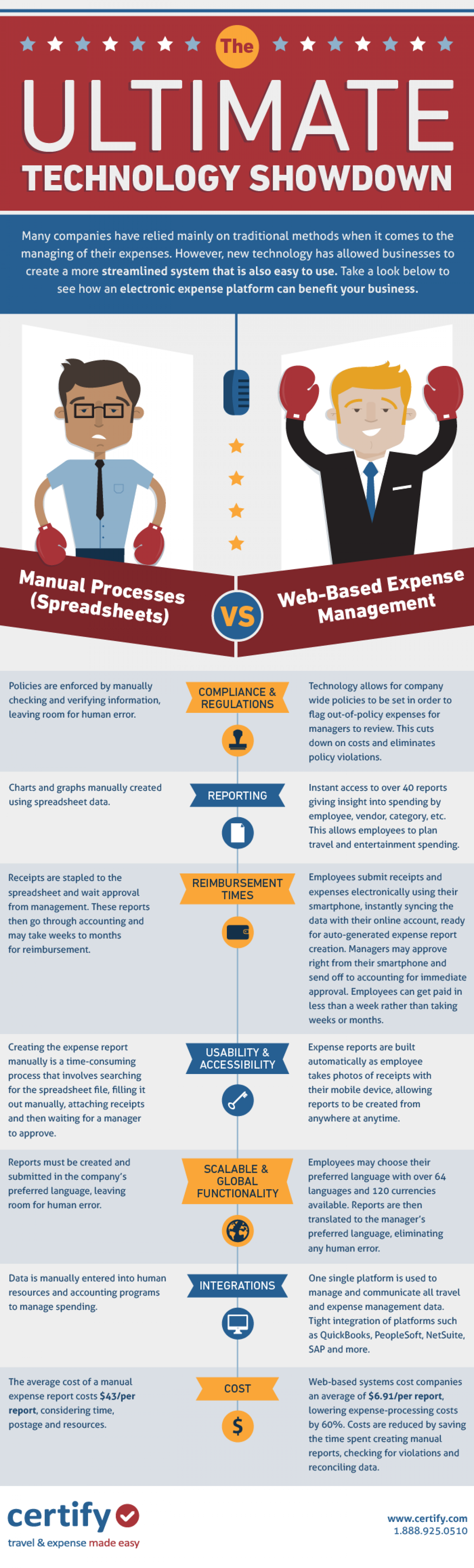 The Ultimate Technology Showdown: Manual Process Vs. Web-Based Expense Management Infographic