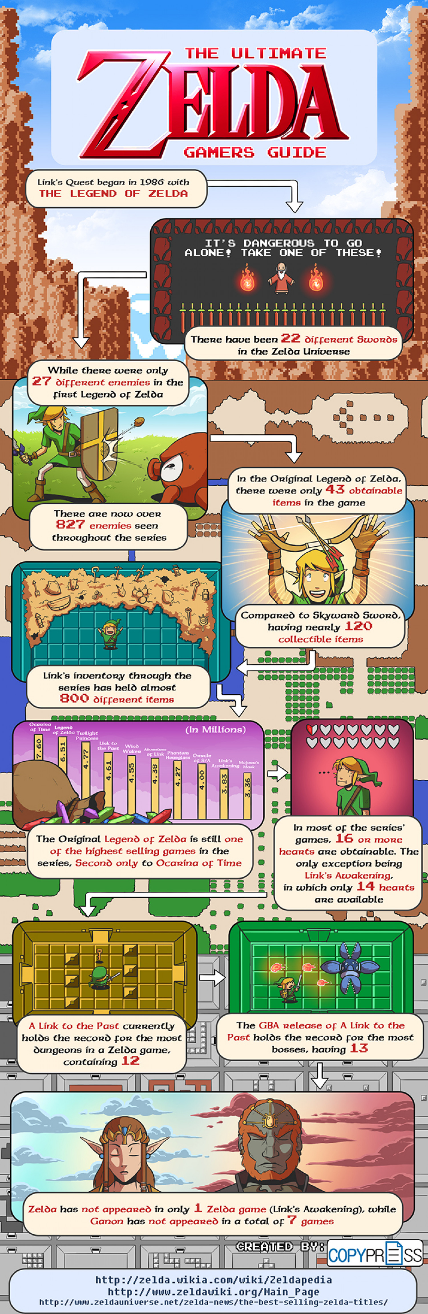 The Ultimate Zelda Gamers Guide Infographic