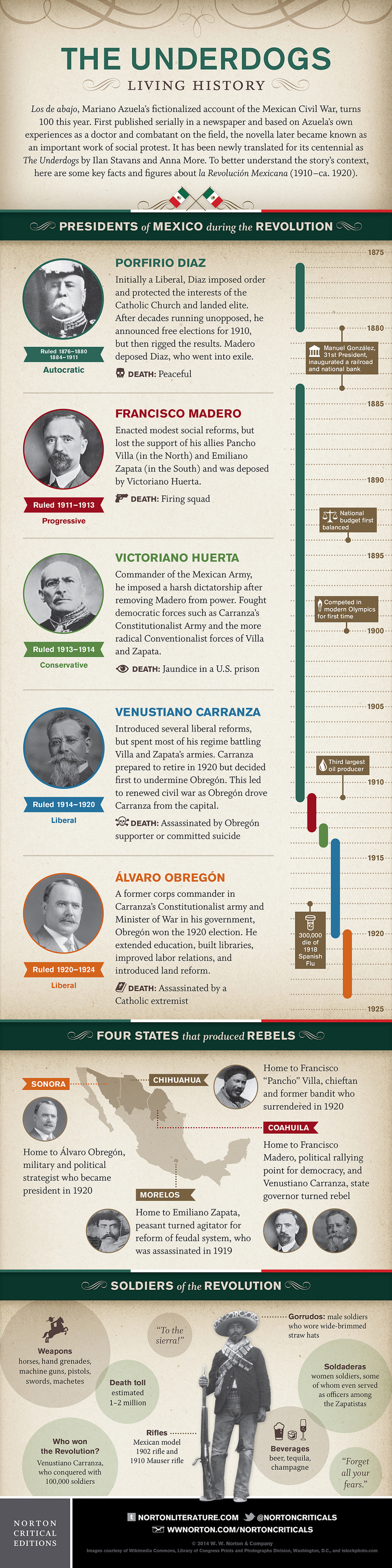 The Underdogs: Living History Infographic