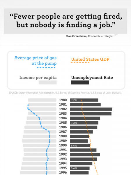 The Unemployed States of America Infographic